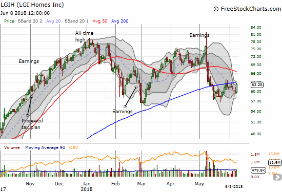LGI Homes (LGIH) continues its churn below 200DMA resistance despite Friday's 4.3% pop.