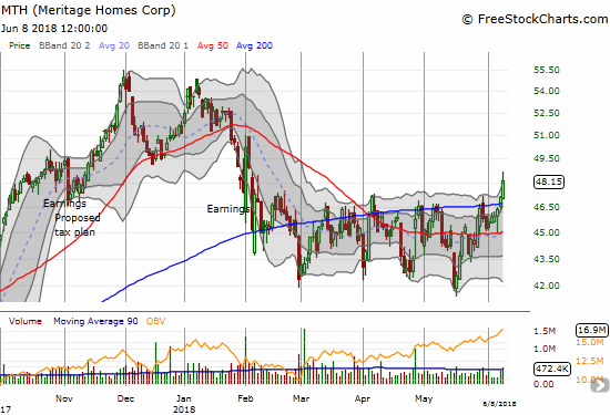 Meritage Homes (MTH) is back in bullish form with a solid 200DMA breakout and fresh 4-month breakout.