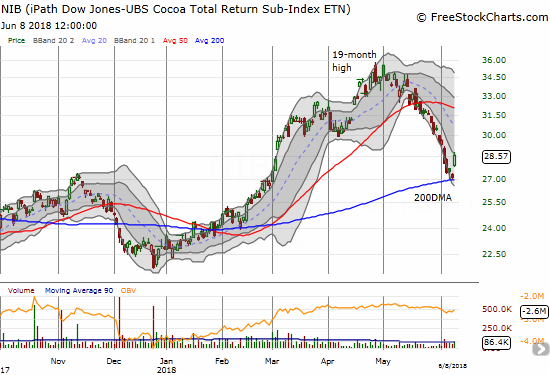 The iPath Bloomberg Cocoa SubTR ETN (NIB) surged 5.3% in a classic and picture-perfect bounce off 200DMA support.