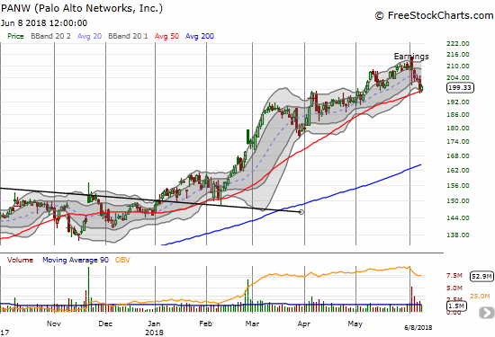 Palo Alto Networks, Inc. (PANW) suffered an ugly and toppy post-earnings gap and crap. Buyers finally showed up at 50DMA support.