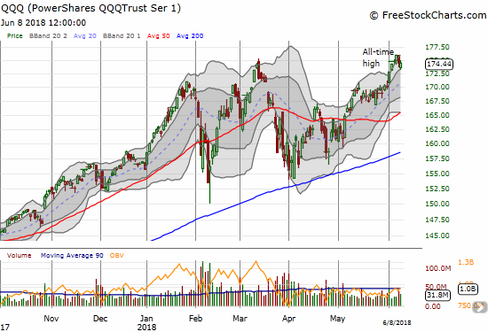The PowerShares QQQ ETF (QQQ) tested the bottom of its upper-Bollinger Band (BB) channel before closing flat on the day.