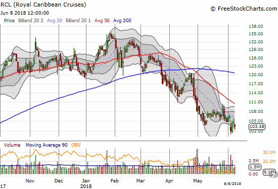 Royal Caribbean Cruises Ltd. (RCL) is completely missing out on the market's rallies. The stock now trades around its 52-week low.