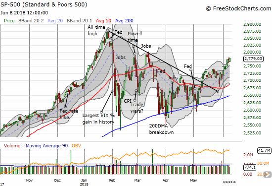 The S&P 500 (SPY) closed the week on a strong note as it continues to follow-through on May's breakout and successful test of 50DMA support.