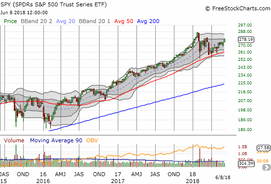 This weekly view of SPY shows a strong upward price trend on an extended break. The week's strong close puts the index in position for a major breakout that would challenge the all-time high.
