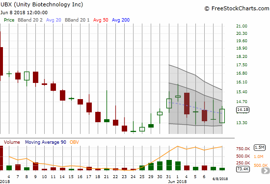 Unity Biotechnology, Inc. (UBX) gained a healthy 5.0% as it tries to hold support at its all-time low.
