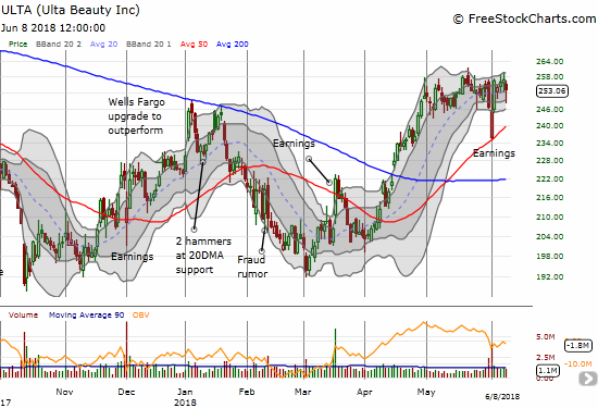 Ulta Beauty (ULTA) continued its impressive post-earnings bounce off 50DMA support. That new momentum stopped cold at the top of the previous trading/consolidation range.