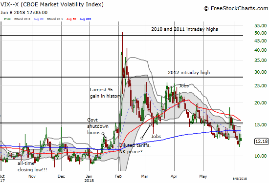 The volatility index, the VIX, faded hard from its high of the day for a second day in a row. Still, the fear gauge looks like it is trying to hold the lows again.