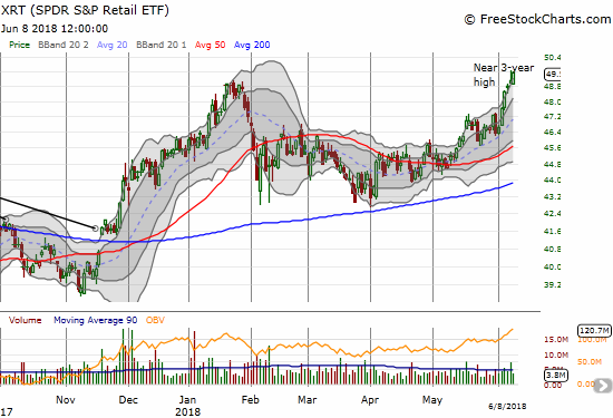 The SPDR S&P Retail ETF (XRT) is back in business as it trades around a 3-year high.