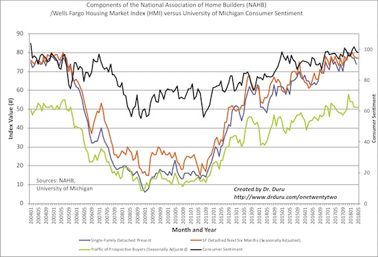 The components of the HMI continue to suggest that overall HMI has topped out for now along with consumer sentiment.