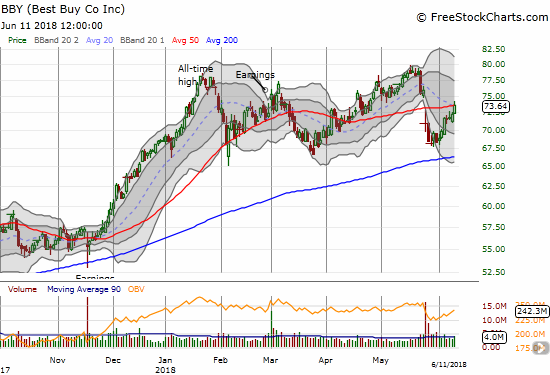 Best Buy (BBY) hit a post-earnings high with a close right at 50DMA resistance.