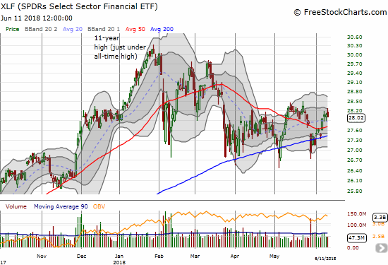 The Financial Select Sector SPDR ETF (XLF) disappointed by failing to join the party. XLF lost 0.2%.