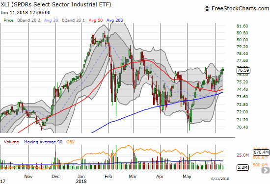 The Industrial Select Sector SPDR ETF (XLI) only gained 0.2% but it was good enough for a 3-month high.