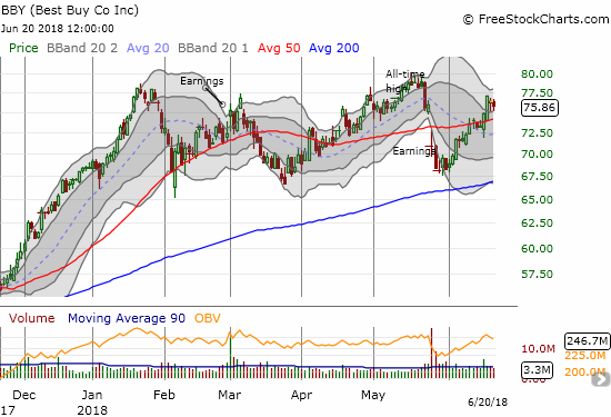 Best Buy (BBY) printed a 50DMA breakout that looks strong enough to propel the stock to new all-time highs.