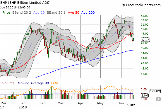 BHP Billiton (BHP) confirmed a double-top with a 50DMA breakdown. The lower Bollinger Bands (BBs) are turning downward and further confirming a bearish turn of events.