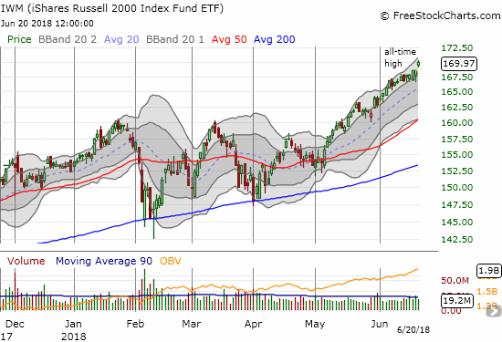 As expected, the iShares Russell 2000 ETF (IWM) broke out yet again this week to fresh all-time highs.