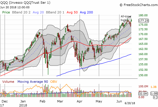 The Invesco QQQ Trust (QQQ) gapped up like the NASDAQ but failed to punch out a new all-time high. Apple (AAPL) has been a significant drag on QQQ.