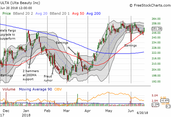 Ulta Beauty (ULTA) looks ready to resume its post-earnings recovery momentum with another picture-perfect test of 50DMA support.