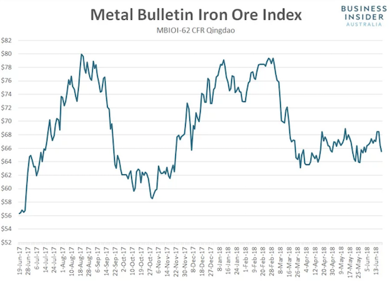 The price of iron ore is running out of gas again. The highs from earlier in the year look even more out of reach as a triple top seems near confirmation.