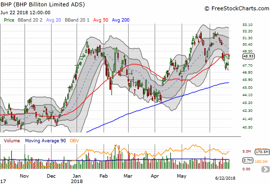 BHP Billiton (BHP) had a wild week: it started with two gap downs and ended with a gap up that took BHP to flat for the week.