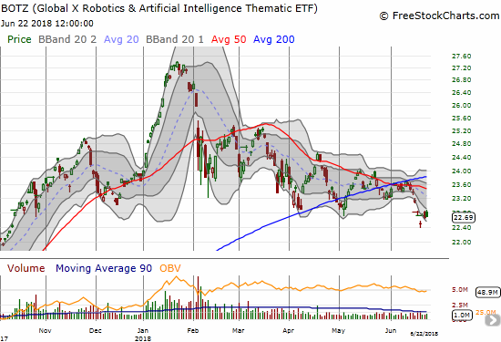 Did Global X Robotics & Artfcl Intllgnc ETF (BOTZ) make a bottoming hammer pattern last week or was it the last gasp of buyers before BOTZ suffers a major breakdown that further confirms the violation of 50 and 200DMA supports?