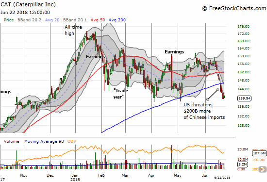 Caterpillar (CAT) is right back in bearish position with a 200DMA breakdown confirmed with a new post-earnings low.