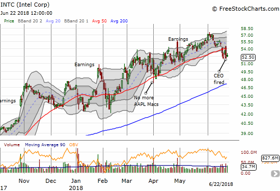 Intel (INTC) may be breaking out with a double drop below its 50DMA.