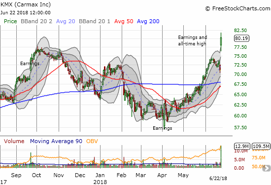 Carmax (KMX) broke out to a 12.9% post-earnings gain and a new all-time high.
