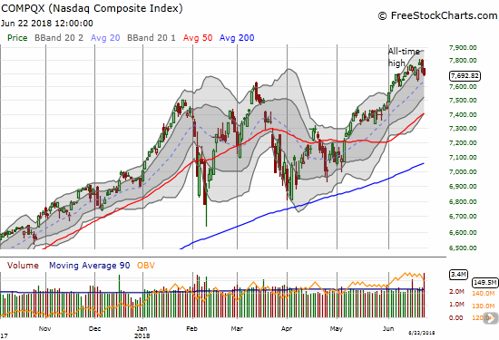 The NASDAQ immediately reversed what was a promising breakout to a new all-time high.