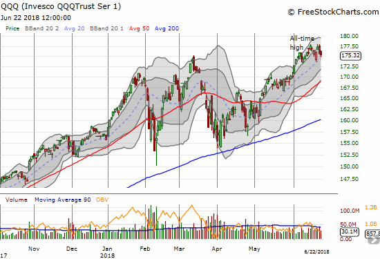 The Invesco QQQ Trust (QQQ) followed the NASDAQ's lead with a very slight bounce just above uptrending 20DMA support.
