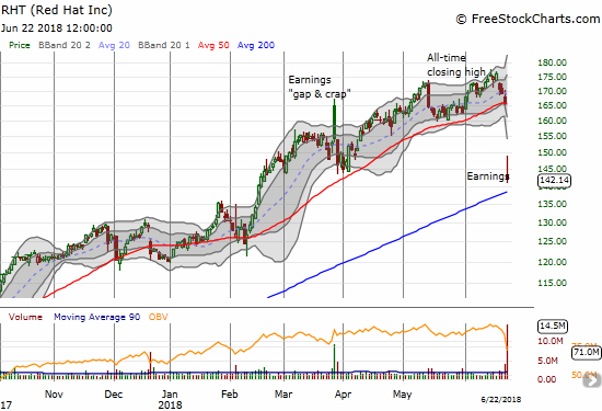 Red Hat (RHT) is a show me stock with a second poor post-earnings response and a looming test with 200DMA support.