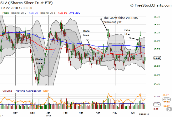 The iShares Silver Trust (SLV) bounced near perfectly off the lower part of its trading range.