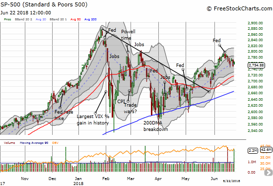 The S&P 500 (SPY) is barely levitating above critical 20DMA support.