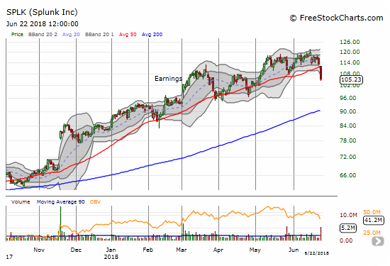 Splunk (SPLK) sliced right through its 50DMA with a 7.0% loss on volume almost 3x the rolling 90-day average.