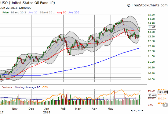 The United States Oil (USO) gained 5.3% and broke through 50DMA resistance.