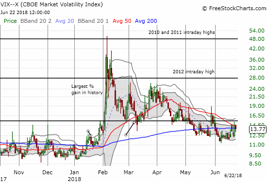 The volatility index, the VIX, looks like it is carving out a bottom around the 12 level. It still needs to hold above the 15.35 pivot to confirm a sustained increase in fear in the market.