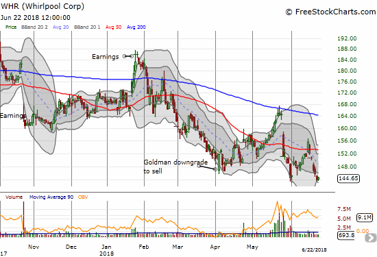 Whirlpool (WHR) is in a very bearish position with a second 50DMA breakdown that set a 16-month low.