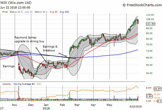 Wix.com (WIX) enjoyed an exceptionally strong June. The tumble out of the upper-BB channel may have brought the easy money to an end.