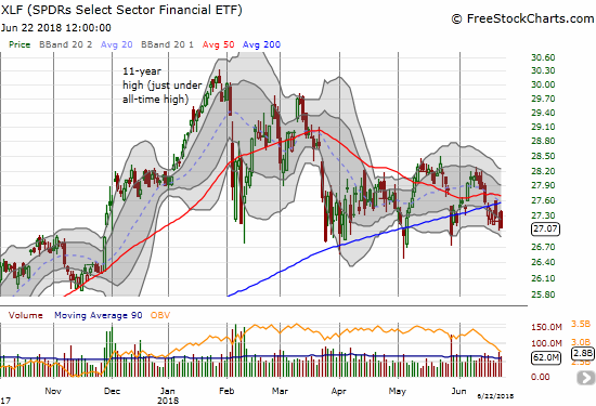 The Financial Select Sector SPDR ETF (XLF) has bounced off its lows for 4 months. With 3 200DMA breakdowns in place, how much longer can XLF hang in there?