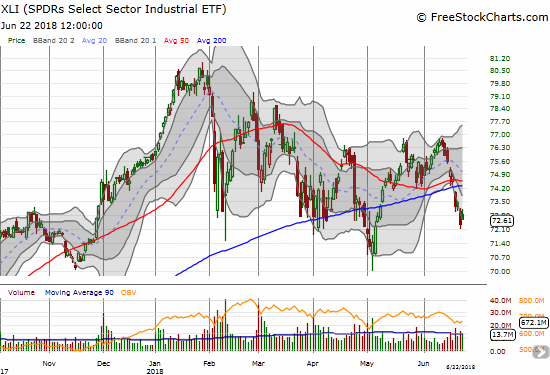 The Industrial Select Sector SPDR ETF (XLI) is struggling almost as much as financials. This latest 200DMA breakdown is bearish but not dangerous until a new 2018 low happens.