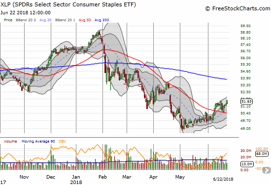 The Consumer Staples Select Sector SPDR ETF (XLP) is in a world of its own as it continues to rally off its May low. XLP even looks poised to test its 200DMA downtrend.