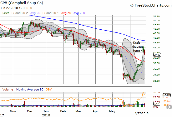 Campbell Soup Company (CPB) lost 3.4% and looks ready to fill Monday's big gap up.