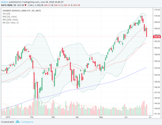 The iShares Russell 2000 ETF (IWM) is tumbling sharply off its high perch.