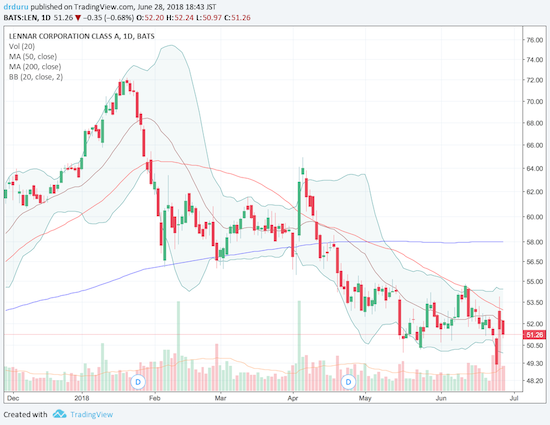 Lennar (LEN) is feeling the weight of another post-earnings fade as it struggles to stay away from a fresh 16-month low.