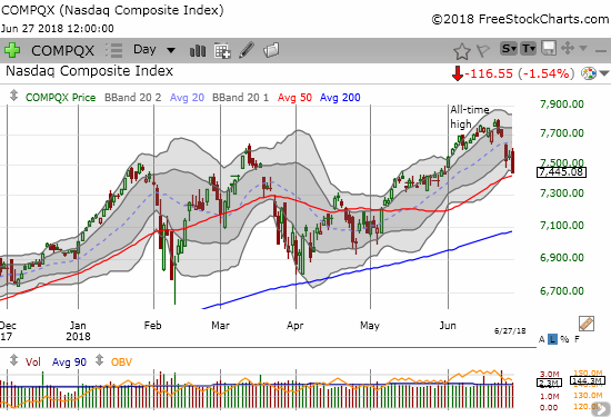The NASDAQ tumbled 1.5% right to its uptrending 50DMA support.
