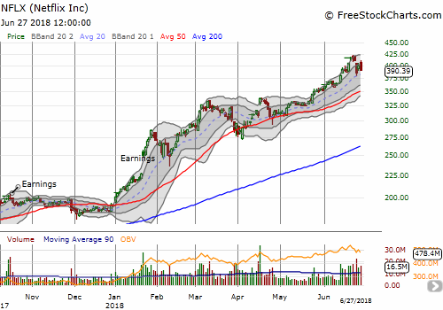 The Monday gap down for Netflix (NFLX) left behind a 3-day abandoned baby top. NFLX has topped until proven otherwise with a new closing all-time high.