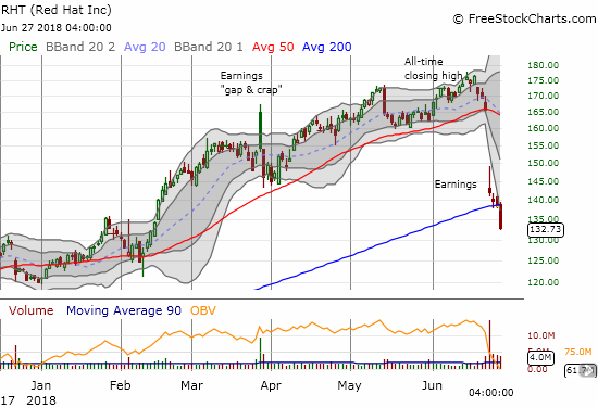 The troubles for Red Hat (RHT) grew as sellers continue to dump stock in high volume. Today's 4.1% plunge took the stock well below its 200DMA, a position RHT has not occupied since early 2017.