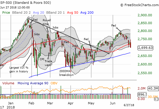 The S&P 500 (SPY) lost 0.9% on its way to slicing through 50DMA support and closing slightly below its lower-Bollinger Band (BB).