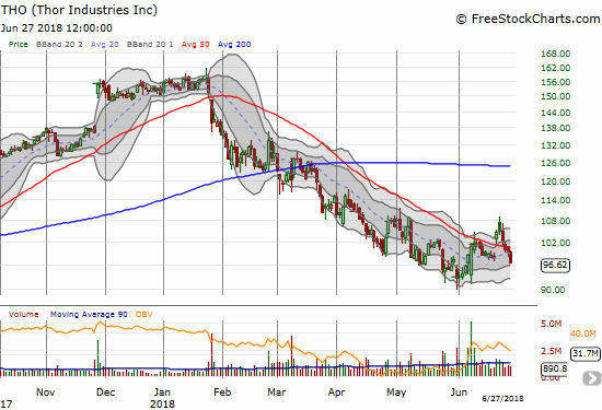 Thor Industries (THO) looked hopeful for a hot minute after a large post-earnings gain. Today's 2.7% loss finished a post-earnings reversal.