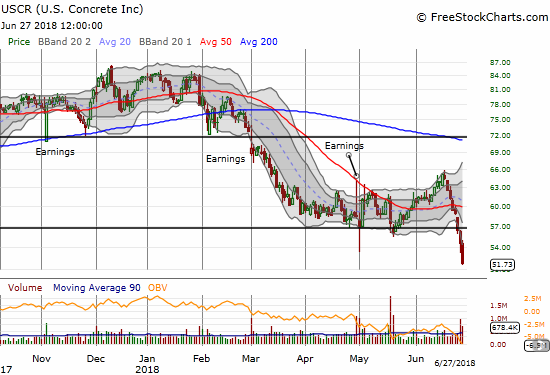 US Concrete (USCR) is now one of my more disappointing longer-term positions. Sellers have ravaged USCR for 8 straight days with high volume. The stock closed today at a 19-month low.