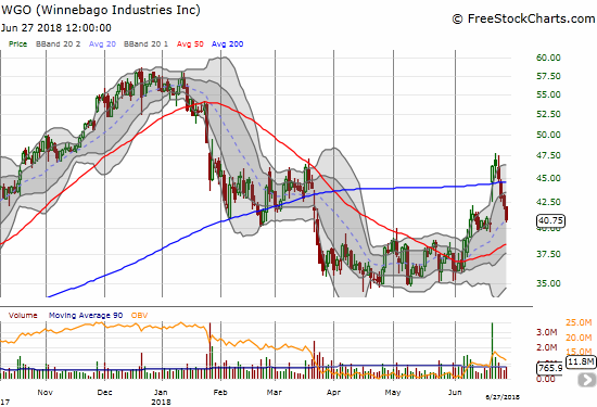 Like THO, Winnebago Industries (WGO) closed what was a very hopeful gap up. WGO's 200DMa breakout is now a fakeout, but the stock still has a chance to reconfirm a bottom with a successful test of rising 50DMA support.